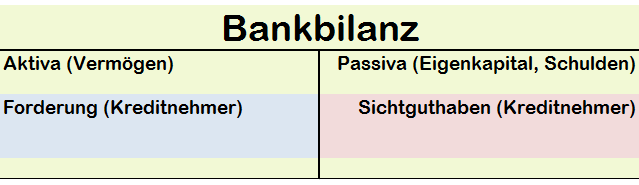 Bilanzverlängerung